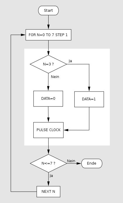 Datei:CCRP5 Flussdiagramm 2.png – RN-Wissen.de