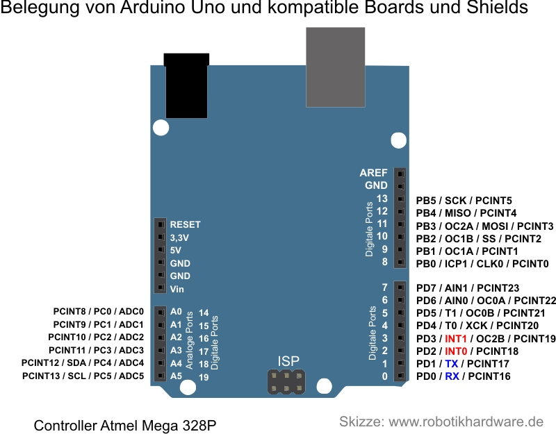 ArduinoUnoPortbelegung.jpg