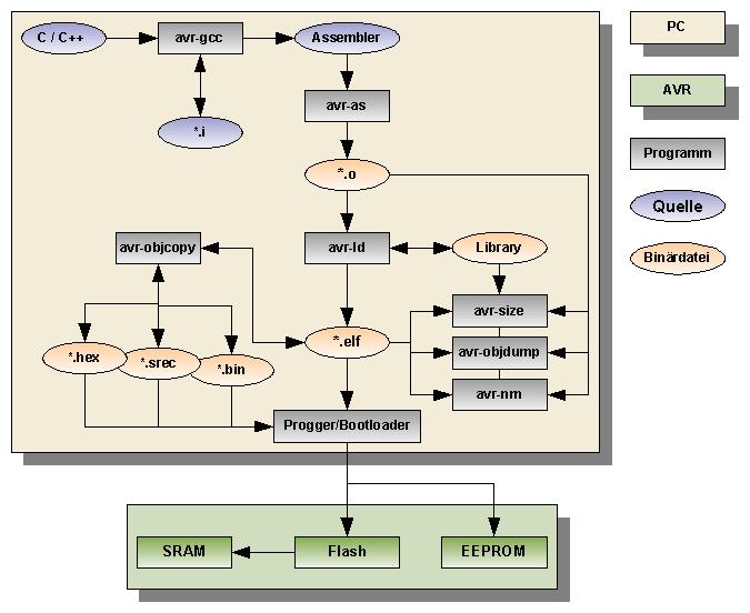Zusammenspiel zwischen avr-gcc und binutils